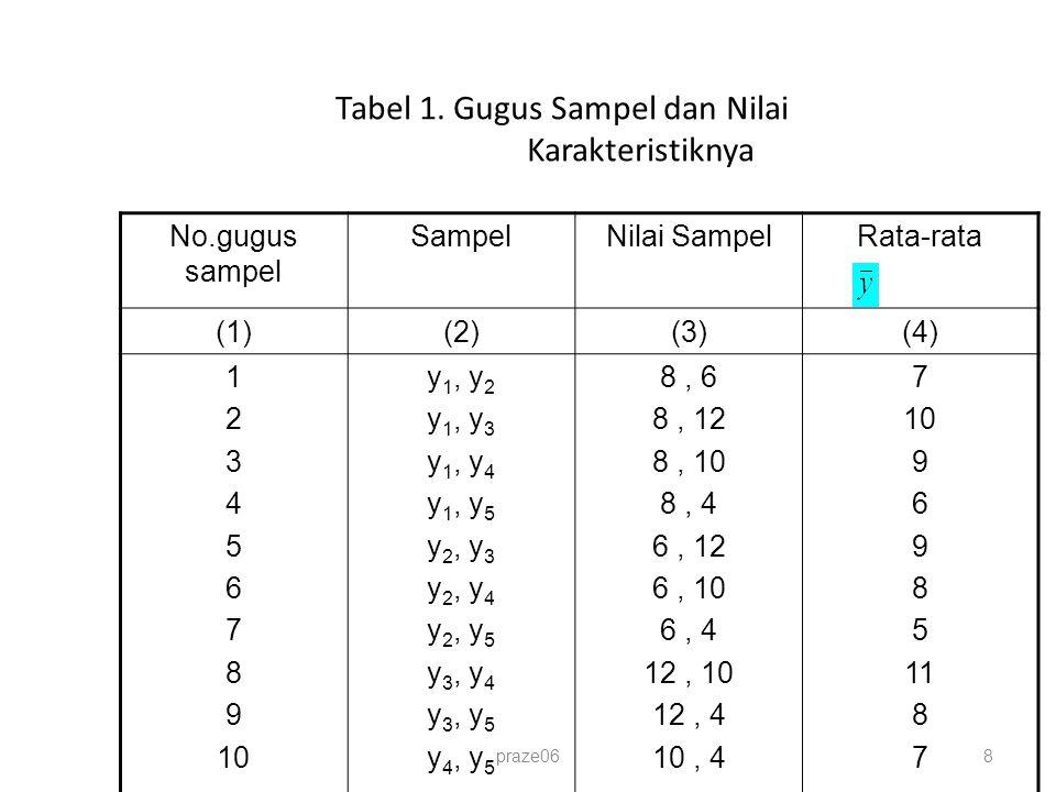 Tabel 1. Gugus Sampel dan Nilai Karakteristiknya No.gugus sampel SampelNilai SampelRata-rata (1)(2)(3)(4) 1 2 3 4 5 6 7 8 9 10 y 1, y 2 y 1, y 3 y 1,
