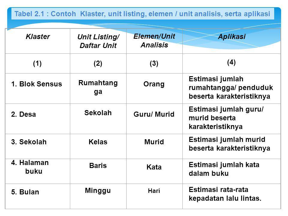dan varian penarikan sampel bagi adalah dengan dan dan masing-masing adalah varian antar unit penarikan sampel tahap pertama dan varian di dalam unit penarikan sampel tahap kedua pada unit penarikan sampel tahap pertama ke-i.