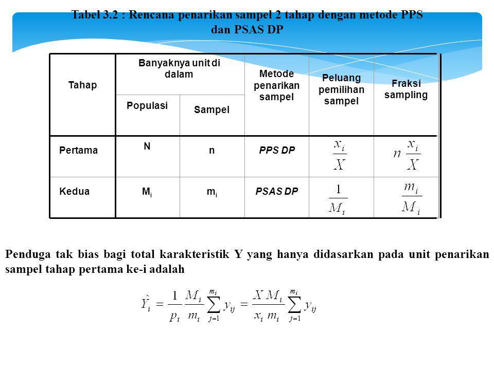 Tabel 3.2 : Rencana penarikan sampel 2 tahap dengan metode PPS dan PSAS DP Tahap Banyaknya unit di dalam Metode penarikan sampel Peluang pemilihan sampel Fraksi sampling Populasi Sampel Pertama N nPPS DP KeduaMiMi mimi PSAS DP Penduga tak bias bagi total karakteristik Y yang hanya didasarkan pada unit penarikan sampel tahap pertama ke-i adalah