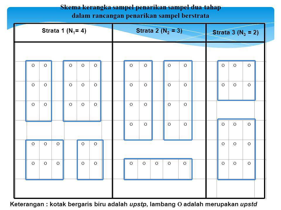 Skema kerangka sampel penarikan sampel dua tahap dalam rancangan penarikan sampel berstrata Strata 1 (N 1 = 4)Strata 2 (N 2 = 3) Strata 3 (N 3 = 2)                         Keterangan : kotak bergaris biru adalah upstp, lambang  adalah merupakan upstd