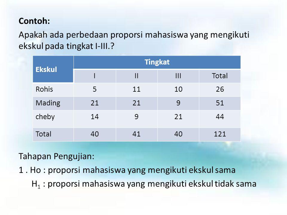 Contoh: Apakah ada perbedaan proporsi mahasiswa yang mengikuti ekskul pada tingkat I-III.? Tahapan Pengujian: 1. Ho : proporsi mahasiswa yang mengikut