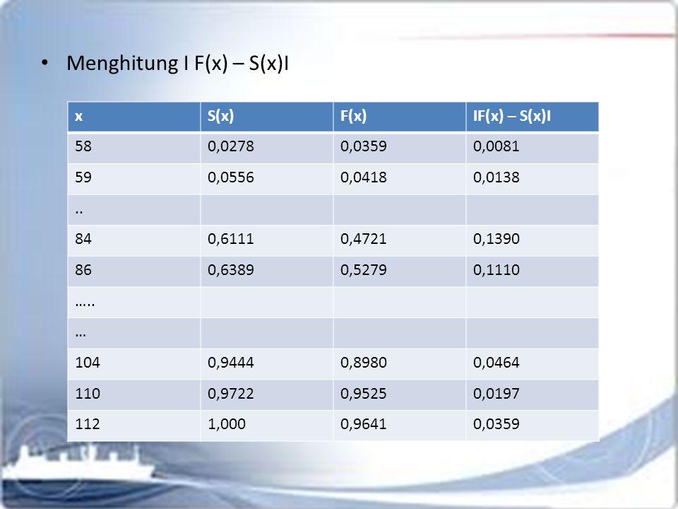 Menghitung I F(x) – S(x)I xS(x)F(x)IF(x) – S(x)I 580,02780,03590,0081 590,05560,04180,0138..
