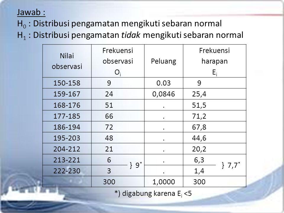 Jawab : H 0 : Distribusi pengamatan mengikuti sebaran normal H 1 : Distribusi pengamatan tidak mengikuti sebaran normal Nilai observasi Frekuensi observasi O i Peluang Frekuensi harapan E i 150-15890.039 159-167240,084625,4 168-17651.51,5 177-18566.71,2 186-19472.67,8 195-20348.44,6 204-21221.20,2 213-2216 } 9 *.6,3 } 7,7 * 222-2303.1,4 3001,0000300 *) digabung karena E i <5
