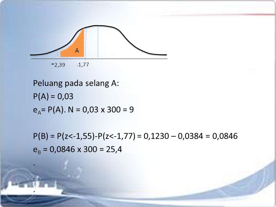 Statistik Uji χ 2 α;(k-b)  k=8 (karena ada yg digabung) b=3 χ 2 0,05;(5) = 11,07 χ 2 ob < χ 2 tabel  H 0 tidak ditolak :.