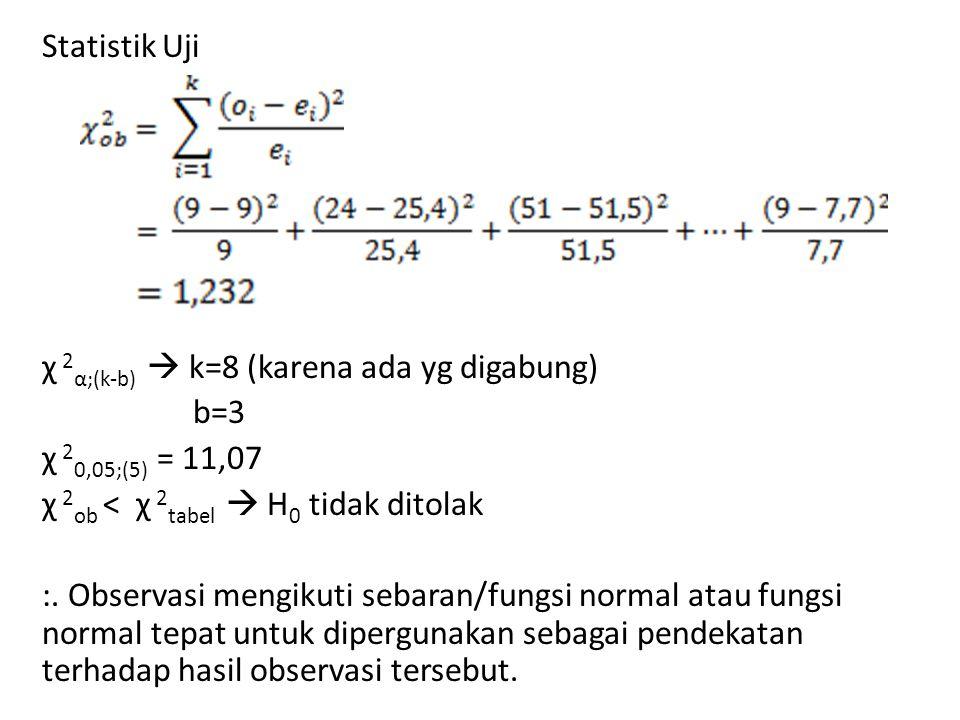 Statistik Uji χ 2 α;(k-b)  k=8 (karena ada yg digabung) b=3 χ 2 0,05;(5) = 11,07 χ 2 ob < χ 2 tabel  H 0 tidak ditolak :. Observasi mengikuti sebara
