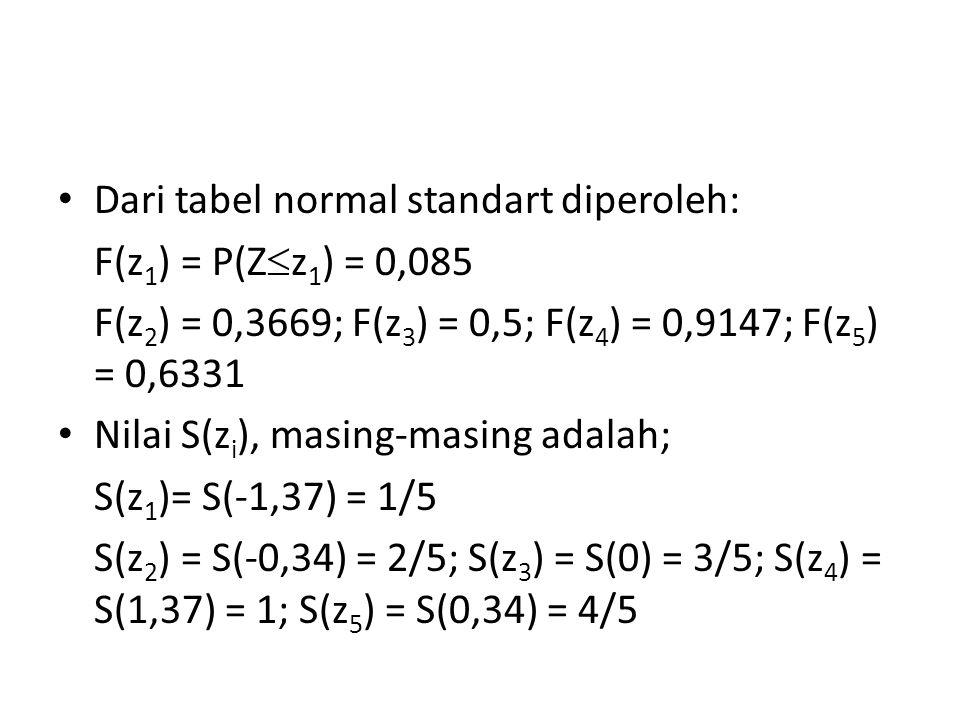 Dari tabel normal standart diperoleh: F(z 1 ) = P(Z  z 1 ) = 0,085 F(z 2 ) = 0,3669; F(z 3 ) = 0,5; F(z 4 ) = 0,9147; F(z 5 ) = 0,6331 Nilai S(z i ),
