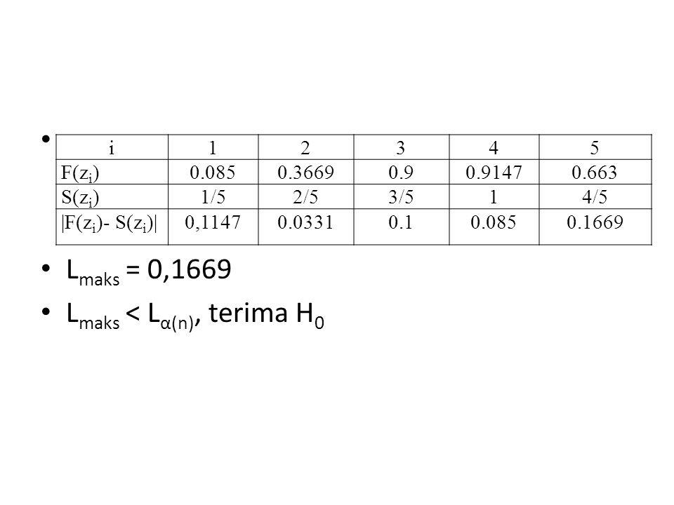 L maks = 0,1669 L maks < L α(n), terima H 0 i12345 F(z i )0.0850.36690.90.91470.663 S(z i )1/52/53/514/5 |F(z i )- S(z i )|0,11470.03310.10.0850.1669