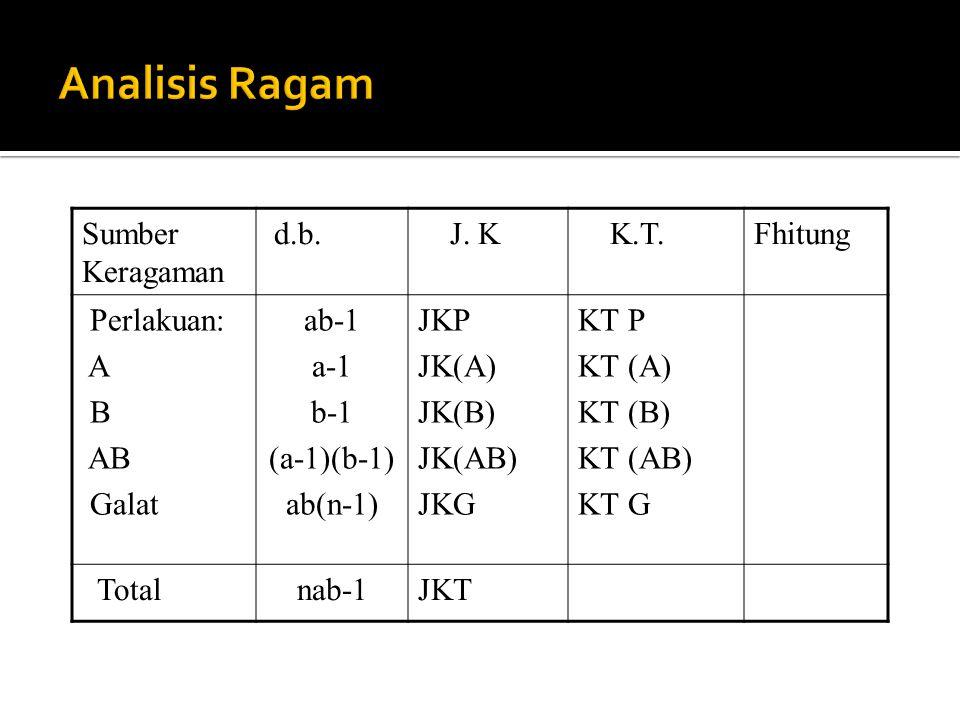 Sumber Keragaman d.b. J. K K.T.Fhitung Perlakuan: A B AB Galat ab-1 a-1 b-1 (a-1)(b-1) ab(n-1) JKP JK(A) JK(B) JK(AB) JKG KT P KT (A) KT (B) KT (AB) K
