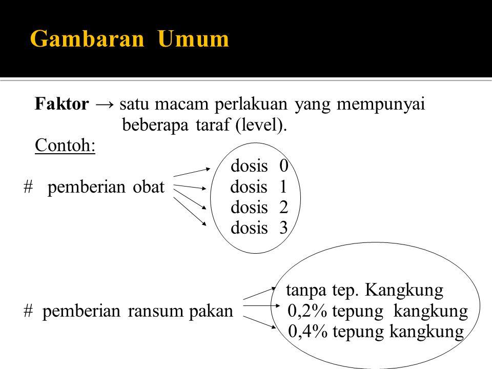 Gambaran Umum Faktor → satu macam perlakuan yang mempunyai beberapa taraf (level). Contoh: dosis 0 # pemberian obat dosis 1 dosis 2 dosis 3 tanpa tep.