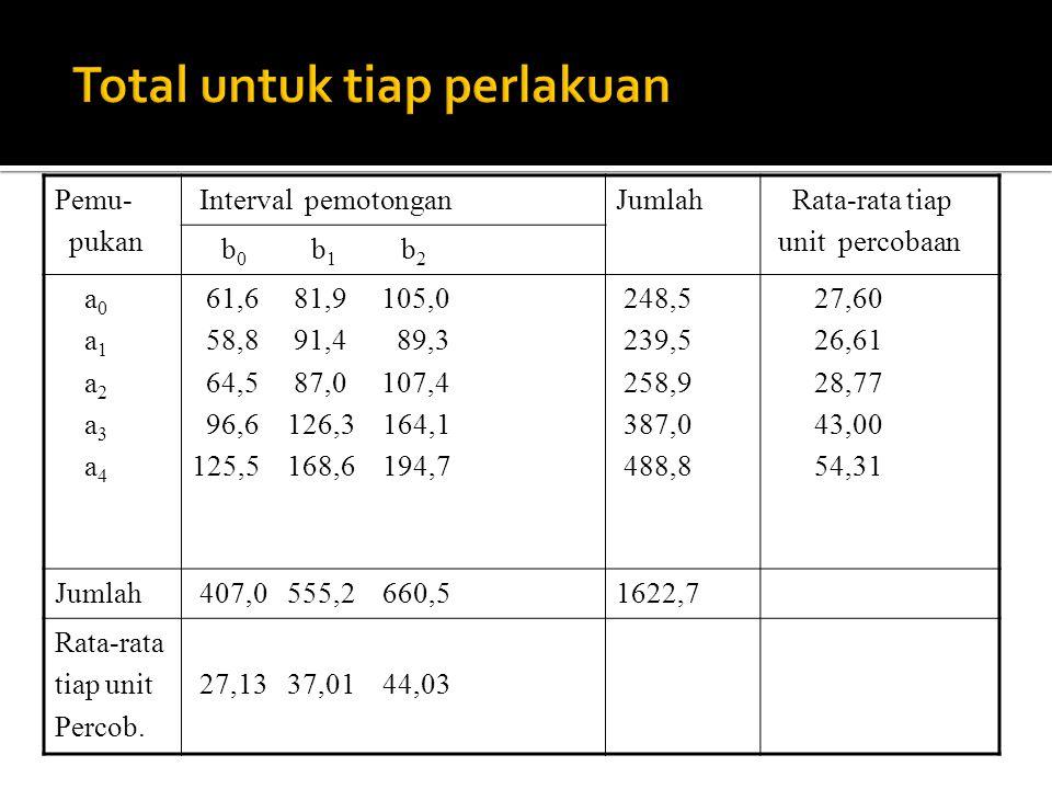 Pemu- pukan Interval pemotonganJumlah Rata-rata tiap unit percobaan b 0 b 1 b 2 a 0 a 1 a 2 a 3 a 4 61,6 81,9 105,0 58,8 91,4 89,3 64,5 87,0 107,4 96,