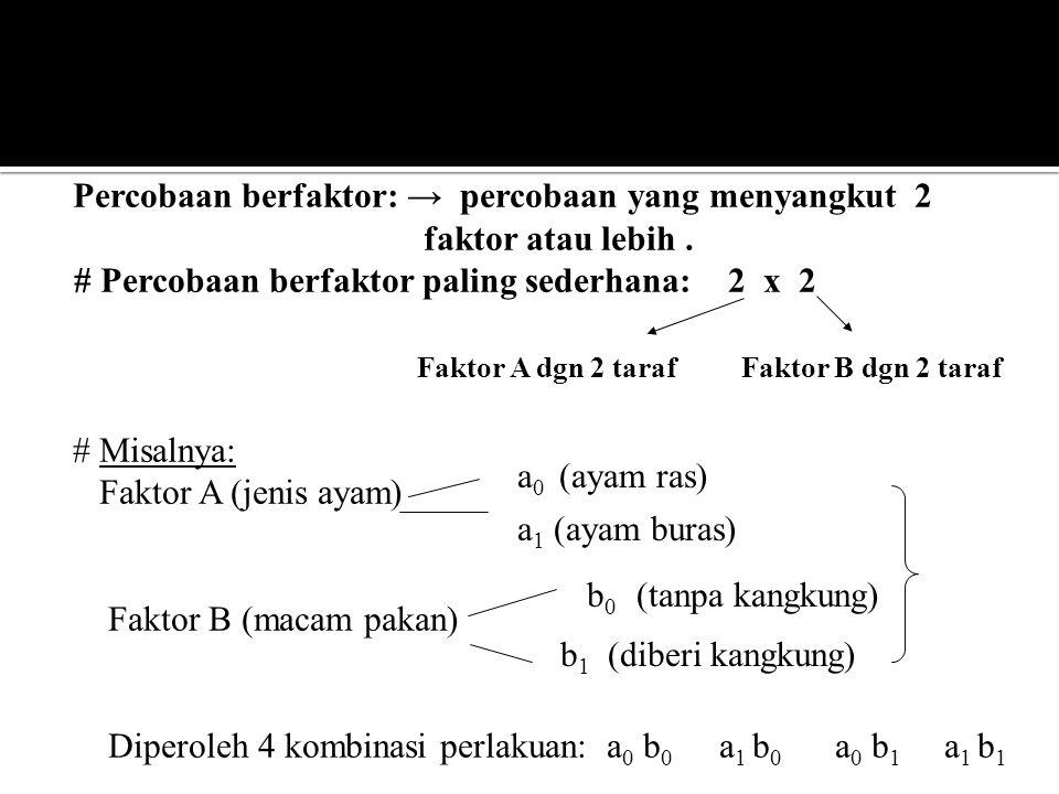 Percobaan berfaktor: → percobaan yang menyangkut 2 faktor atau lebih. # Percobaan berfaktor paling sederhana: 2 x 2 Faktor A dgn 2 taraf Faktor B dgn