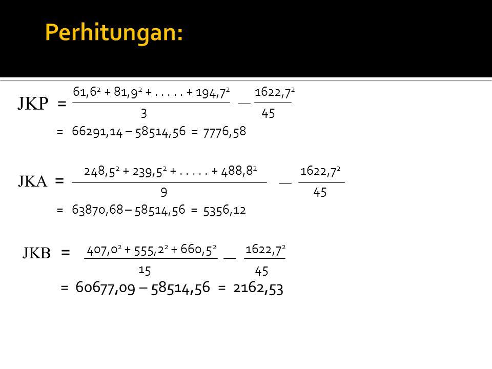 61,6 2 + 81,9 2 +..... + 194,7 2 1622,7 2 3 45 = 66291,14 – 58514,56 = 7776,58 248,5 2 + 239,5 2 +..... + 488,8 2 1622,7 2 9 45 = 63870,68 – 58514,56