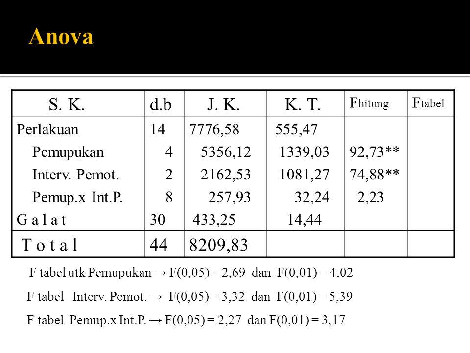 S. K.d.b J. K. K. T. F hitung F tabel Perlakuan Pemupukan Interv. Pemot. Pemup.x Int.P. G a l a t 14 4 2 8 30 7776,58 5356,12 2162,53 257,93 433,25 55