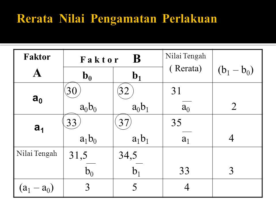 Faktor A F a k t o r B Nilai Tengah ( Rerata) (b 1 – b 0 ) b 0 b 1 30 a 0 b 0 32 a 0 b 1 31 a 0 2 33 a 1 b 0 37 a 1 b 1 35 a 1 4 Nilai Tengah 31,5 b 0