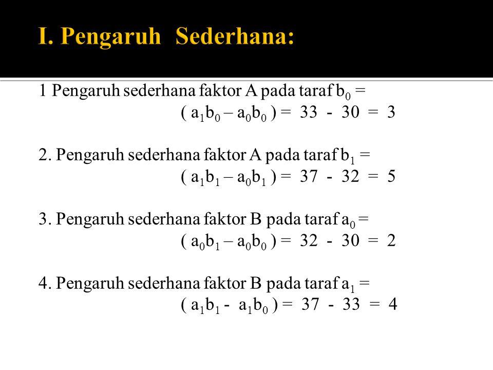 1 Pengaruh sederhana faktor A pada taraf b 0 = ( a 1 b 0 – a 0 b 0 ) = 33 - 30 = 3 2. Pengaruh sederhana faktor A pada taraf b 1 = ( a 1 b 1 – a 0 b 1