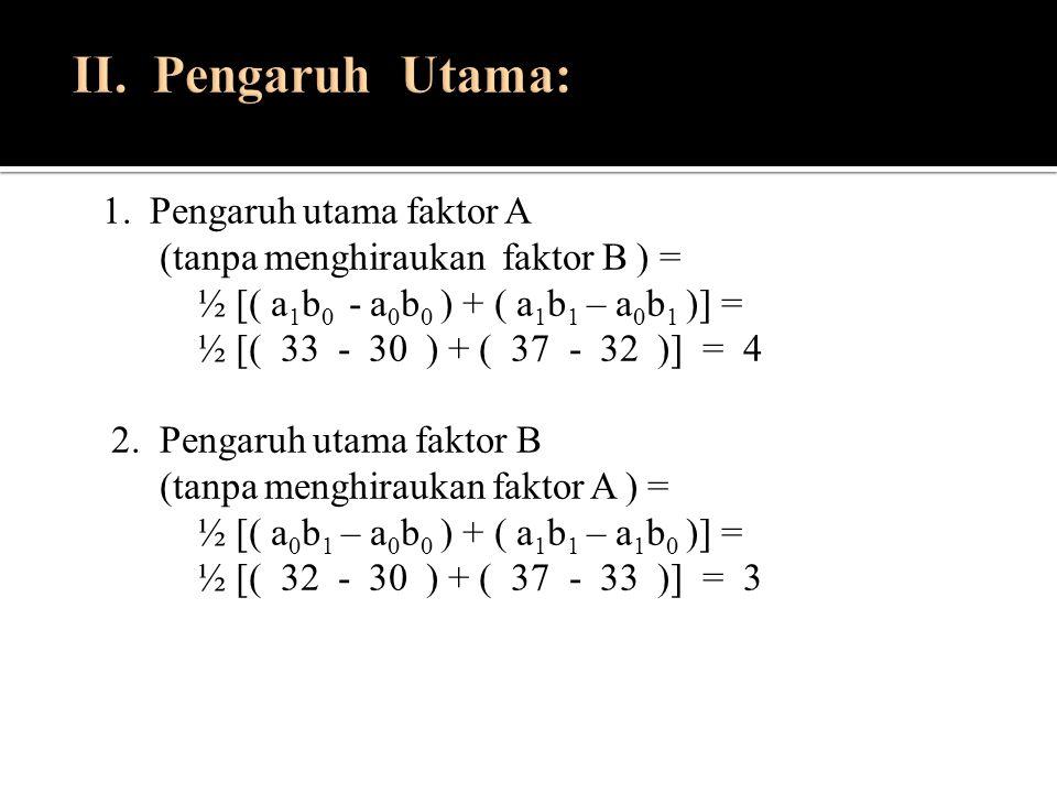 1. Pengaruh utama faktor A (tanpa menghiraukan faktor B ) = ½ [( a 1 b 0 - a 0 b 0 ) + ( a 1 b 1 – a 0 b 1 )] = ½ [( 33 - 30 ) + ( 37 - 32 )] = 4 2. P