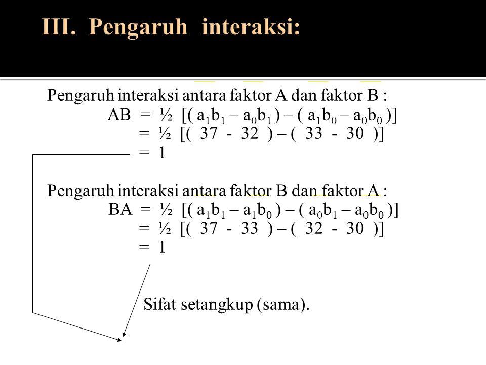 Pengaruh interaksi antara faktor A dan faktor B : AB = ½ [( a 1 b 1 – a 0 b 1 ) – ( a 1 b 0 – a 0 b 0 )] = ½ [( 37 - 32 ) – ( 33 - 30 )] = 1 Pengaruh