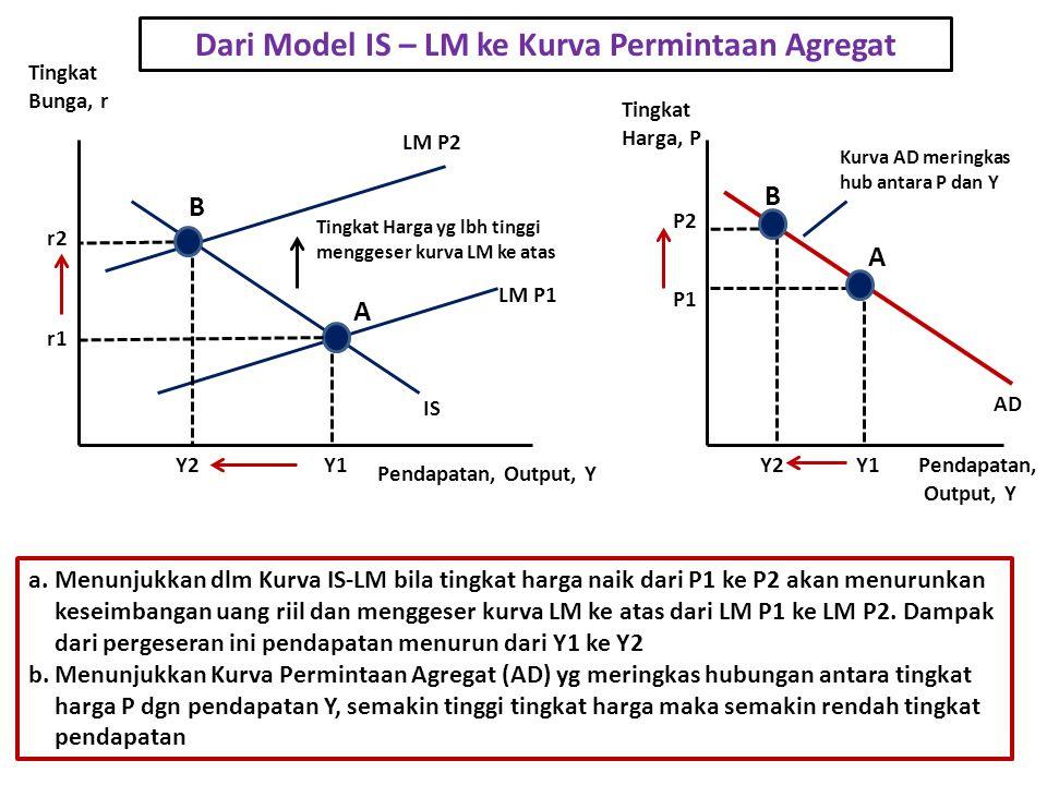Dari Model IS – LM ke Kurva Permintaan Agregat LM P2 LM P1 IS Y2Y1 Tingkat Harga yg lbh tinggi menggeser kurva LM ke atas AD Y1Y2 A B Tingkat Bunga, r Pendapatan, Output, Y r2 r1 Pendapatan, Output, Y Tingkat Harga, P P1 P2 A B Kurva AD meringkas hub antara P dan Y a.Menunjukkan dlm Kurva IS-LM bila tingkat harga naik dari P1 ke P2 akan menurunkan keseimbangan uang riil dan menggeser kurva LM ke atas dari LM P1 ke LM P2.