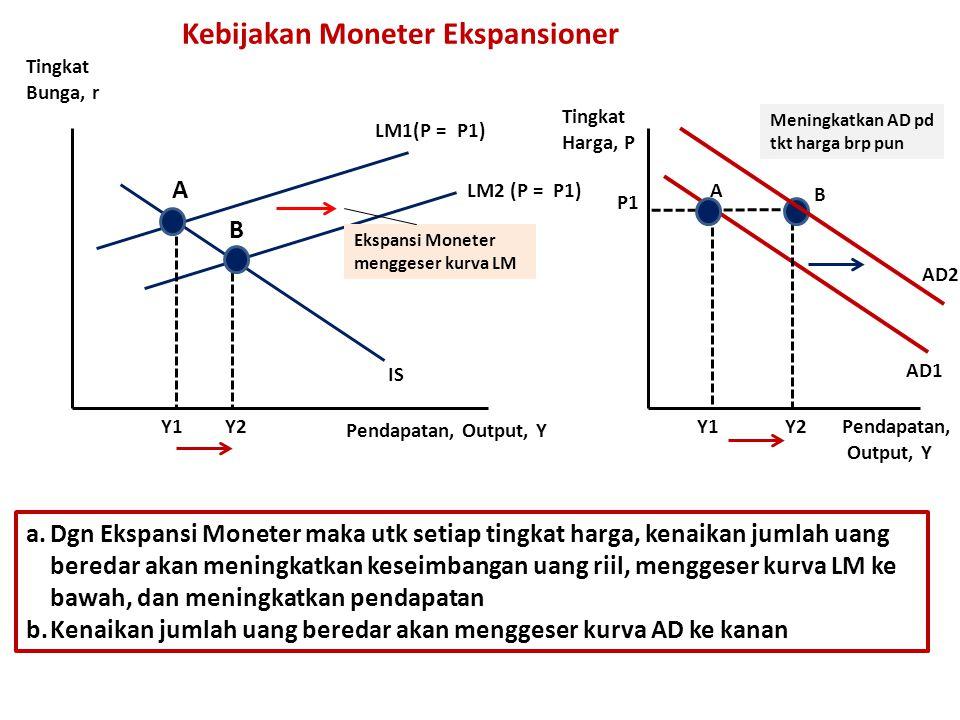 Kebijakan Moneter Ekspansioner LM1(P = P1) LM2 (P = P1) IS Y1Y2 Ekspansi Moneter menggeser kurva LM AD1 Y2Y1 B A Tingkat Bunga, r Pendapatan, Output, Y Pendapatan, Output, Y Tingkat Harga, P P1 B A Meningkatkan AD pd tkt harga brp pun a.Dgn Ekspansi Moneter maka utk setiap tingkat harga, kenaikan jumlah uang beredar akan meningkatkan keseimbangan uang riil, menggeser kurva LM ke bawah, dan meningkatkan pendapatan b.Kenaikan jumlah uang beredar akan menggeser kurva AD ke kanan AD2