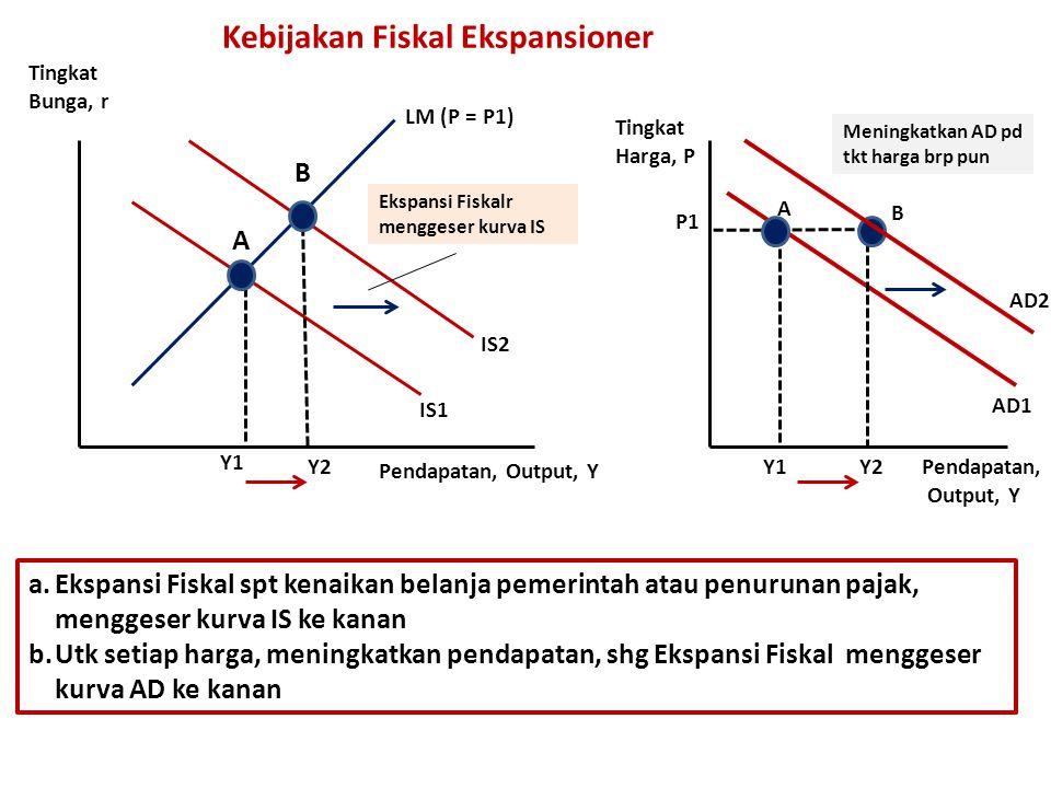 Kebijakan Fiskal Ekspansioner LM (P = P1) IS1 Y1 Y2 Ekspansi Fiskalr menggeser kurva IS AD1 Y2Y1 B A Tingkat Bunga, r Pendapatan, Output, Y Pendapatan, Output, Y Tingkat Harga, P P1 B A Meningkatkan AD pd tkt harga brp pun a.Ekspansi Fiskal spt kenaikan belanja pemerintah atau penurunan pajak, menggeser kurva IS ke kanan b.Utk setiap harga, meningkatkan pendapatan, shg Ekspansi Fiskal menggeser kurva AD ke kanan AD2 IS2