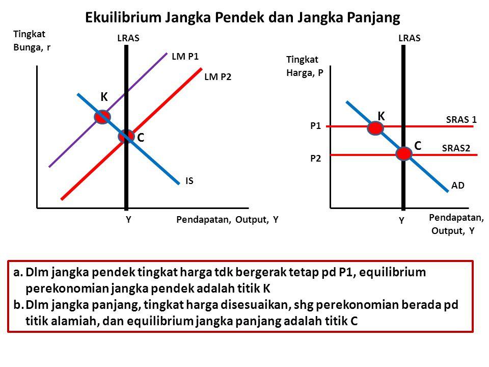 Ekuilibrium Jangka Pendek dan Jangka Panjang LM P2 LM P1 IS Y SRAS 1 Y C Tingkat Bunga, r Pendapatan, Output, Y Pendapatan, Output, Y Tingkat Harga, P P1 a.Dlm jangka pendek tingkat harga tdk bergerak tetap pd P1, equilibrium perekonomian jangka pendek adalah titik K b.Dlm jangka panjang, tingkat harga disesuaikan, shg perekonomian berada pd titik alamiah, dan equilibrium jangka panjang adalah titik C SRAS2 LRAS P2 K K C AD LRAS