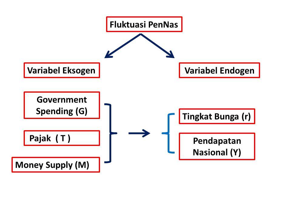 Fluktuasi PenNas Variabel Eksogen Variabel Endogen Government Spending (G) Money Supply (M) Pajak ( T ) Tingkat Bunga (r) Pendapatan Nasional (Y)