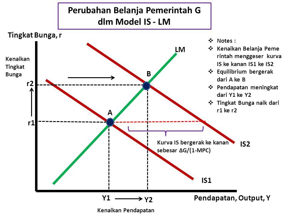 A B Y1 Y2 LM IS2 IS1 Pendapatan, Output, Y Tingkat Bunga, r Perubahan Pajak T dlm Model IS - LM r2 r1 Kurva IS bergerak ke kanan sebesar ΔT[MPC/(1-MPC)] Kenaikan Pendapatan Kenaikan Tingkat Bunga  Notes :  Penurunan Pajak menggeser kurva IS ke kanan IS1 ke IS2  Equilibrium bergerak dari A ke B  Pendapatan meningkat dari Y1 ke Y2  Tingkat Bunga naik dari r1 ke r2