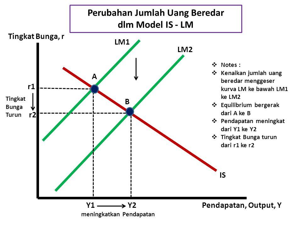 A B Y1Y2 LM2 LM1 IS Pendapatan, Output, Y Tingkat Bunga, r Perubahan Jumlah Uang Beredar dlm Model IS - LM r1 r2  Notes :  Kenaikan jumlah uang beredar menggeser kurva LM ke bawah LM1 ke LM2  Equilibrium bergerak dari A ke B  Pendapatan meningkat dari Y1 ke Y2  Tingkat Bunga turun dari r1 ke r2 meningkatkan Pendapatan Tingkat Bunga Turun