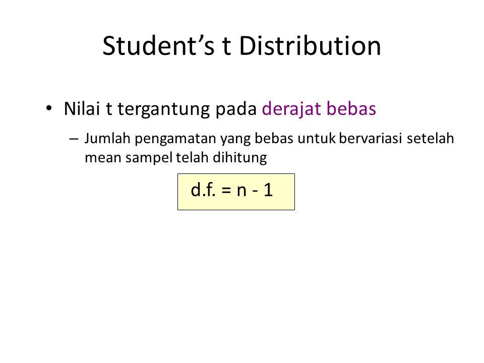 Student's t Distribution Nilai t tergantung pada derajat bebas – Jumlah pengamatan yang bebas untuk bervariasi setelah mean sampel telah dihitung d.f.