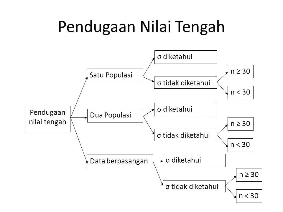 Pendugaan Nilai Tengah Pendugaan nilai tengah Satu Populasi Dua Populasi Data berpasangan σ diketahui σ tidak diketahui n ≥ 30 n < 30 σ diketahui σ tidak diketahui n ≥ 30 n < 30 σ diketahui σ tidak diketahui n ≥ 30 n < 30