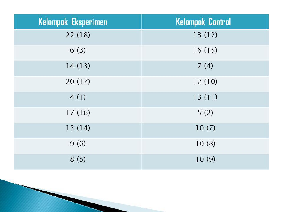 Kelompok Eksperimen Kelompok Control 22 (18)13 (12) 6 (3)16 (15) 14 (13)7 (4) 20 (17)12 (10) 4 (1)13 (11) 17 (16)5 (2) 15 (14)10 (7) 9 (6)10 (8) 8 (5)