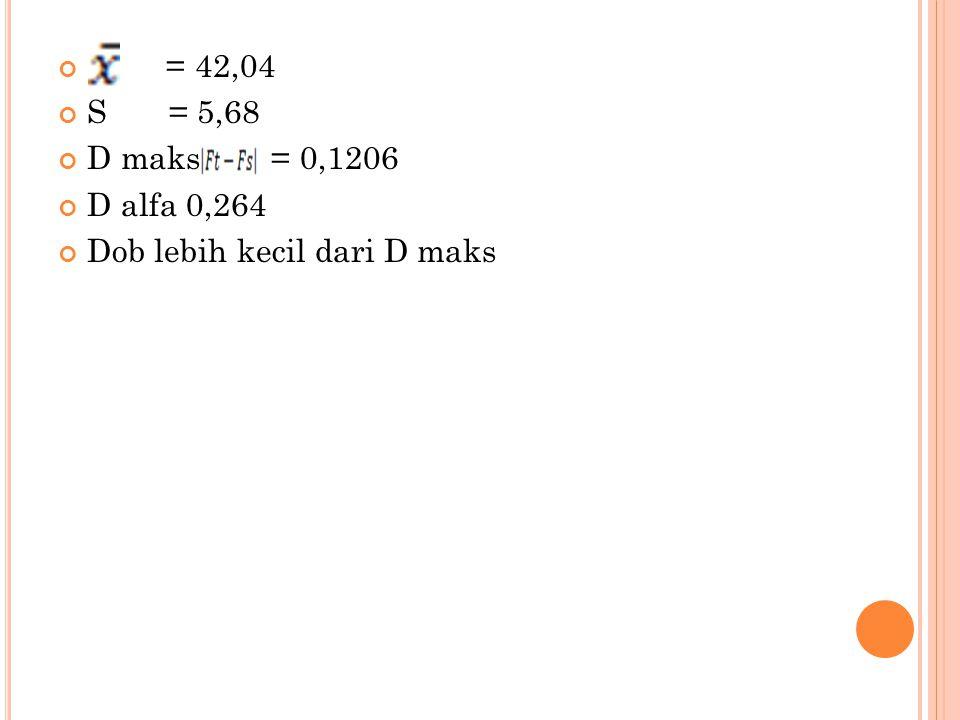 = 42,04 S = 5,68 D maks = 0,1206 D alfa 0,264 Dob lebih kecil dari D maks