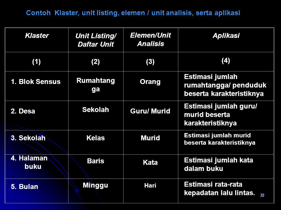 32 KlasterUnit Listing/ Daftar Unit Elemen/Unit Analisis Aplikasi (1)(2)(3) (4) 1. Blok Sensus Rumahtang ga Orang Estimasi jumlah rumahtangga/ pendudu