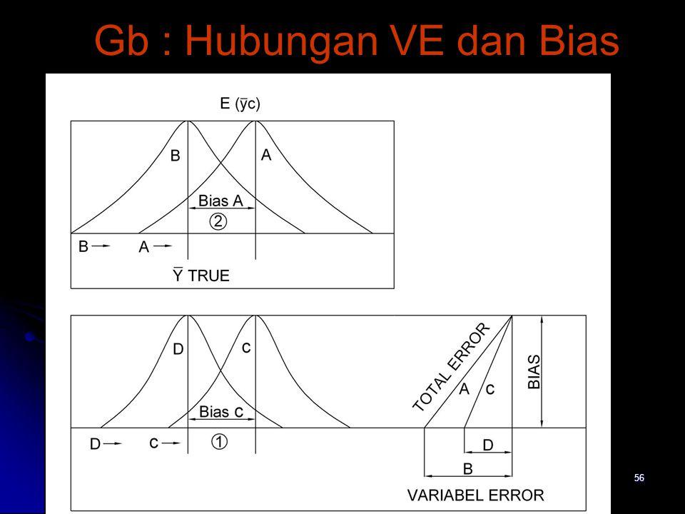 56 Gb : Hubungan VE dan Bias