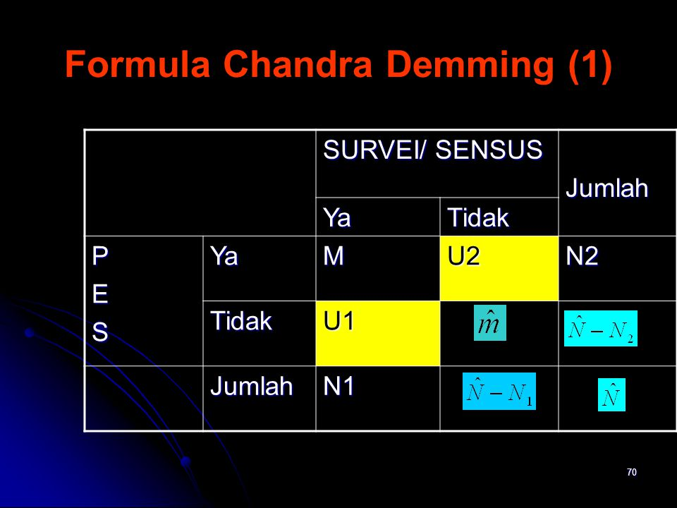 70 Formula Chandra Demming (1) SURVEI/ SENSUS Jumlah YaTidak PESYaMU2N2 TidakU1 JumlahN1