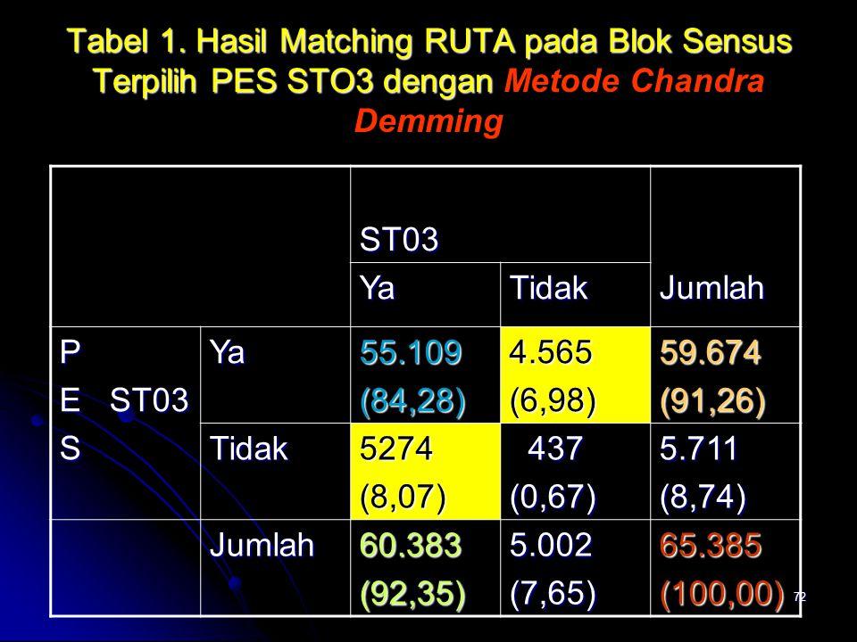 72 Tabel 1. Hasil Matching RUTA pada Blok Sensus Terpilih PES STO3 dengan Tabel 1. Hasil Matching RUTA pada Blok Sensus Terpilih PES STO3 dengan Metod
