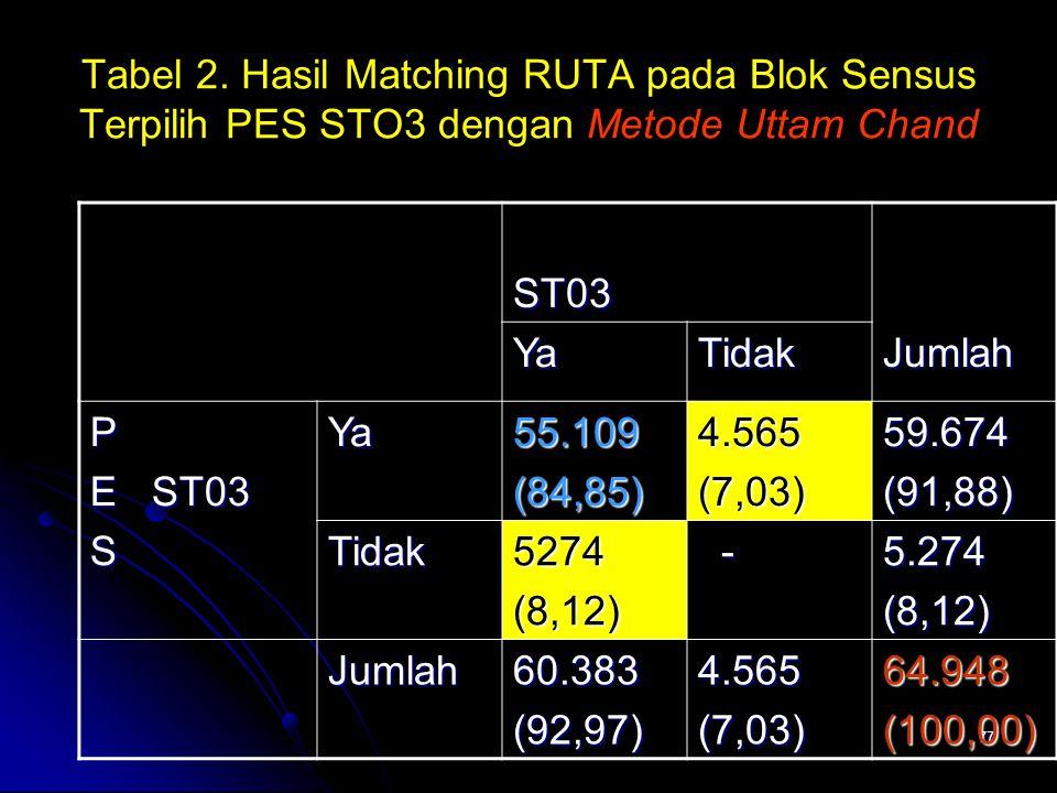 77 Tabel 2. Hasil Matching RUTA pada Blok Sensus Terpilih PES STO3 dengan Metode Uttam Chand ST03Jumlah YaTidak P E ST03 SYa55.109(84,85)4.565(7,03)59