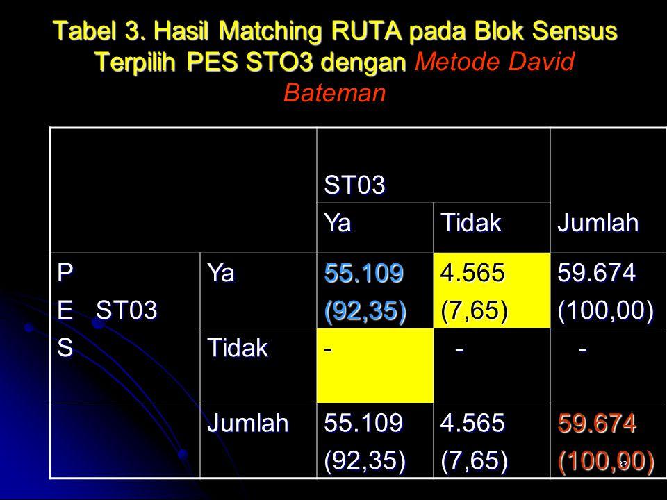 83 Tabel 3. Hasil Matching RUTA pada Blok Sensus Terpilih PES STO3 dengan Tabel 3. Hasil Matching RUTA pada Blok Sensus Terpilih PES STO3 dengan Metod