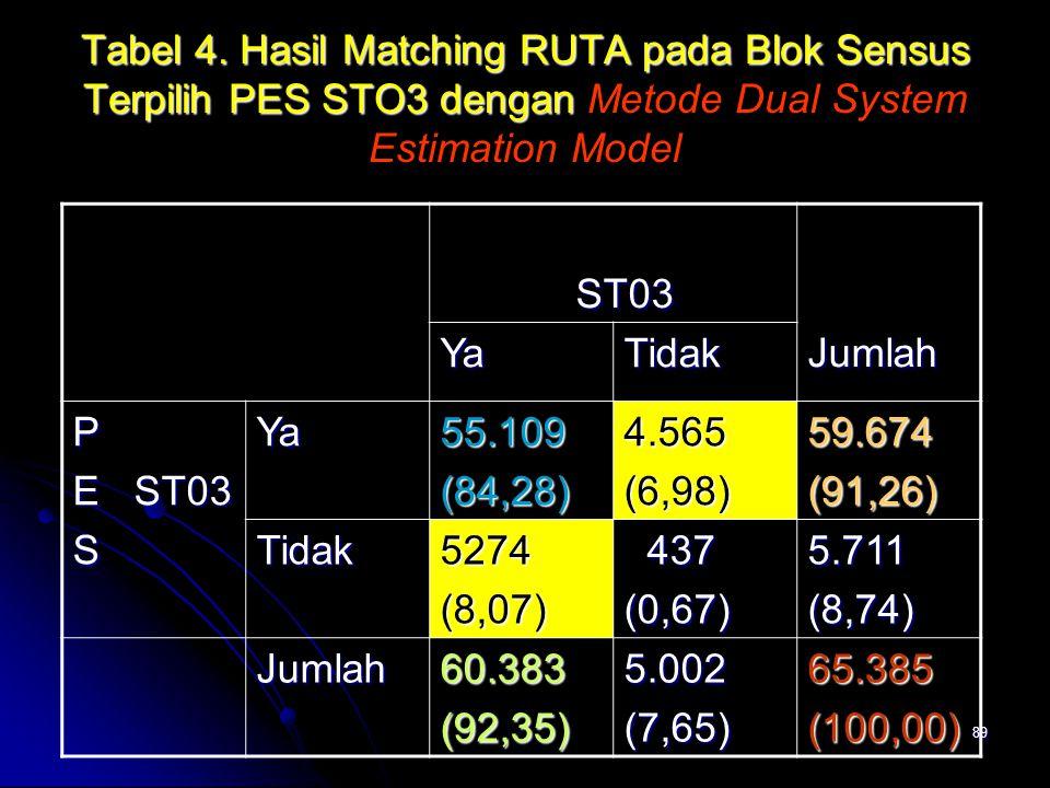 89 Tabel 4. Hasil Matching RUTA pada Blok Sensus Terpilih PES STO3 dengan Tabel 4. Hasil Matching RUTA pada Blok Sensus Terpilih PES STO3 dengan Metod