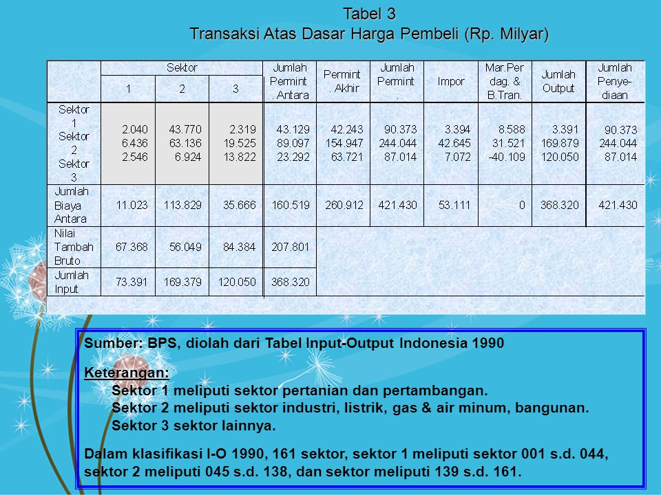 Tabel 3 Transaksi Atas Dasar Harga Pembeli (Rp. Milyar) Sumber: BPS, diolah dari Tabel Input-Output Indonesia 1990 Keterangan: Sektor 1 meliputi sekto