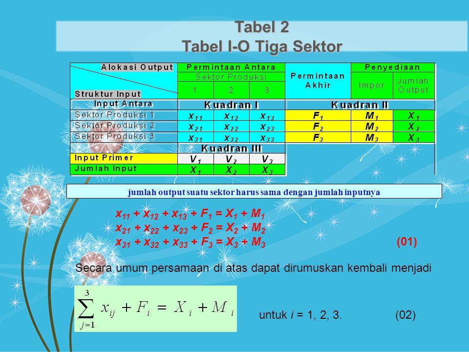 Tabel 2 Tabel I-O Tiga Sektor jumlah output suatu sektor harus sama dengan jumlah inputnya x 11 + x 12 + x 13 + F 1 = X 1 + M 1 x 21 + x 22 + x 23 + F