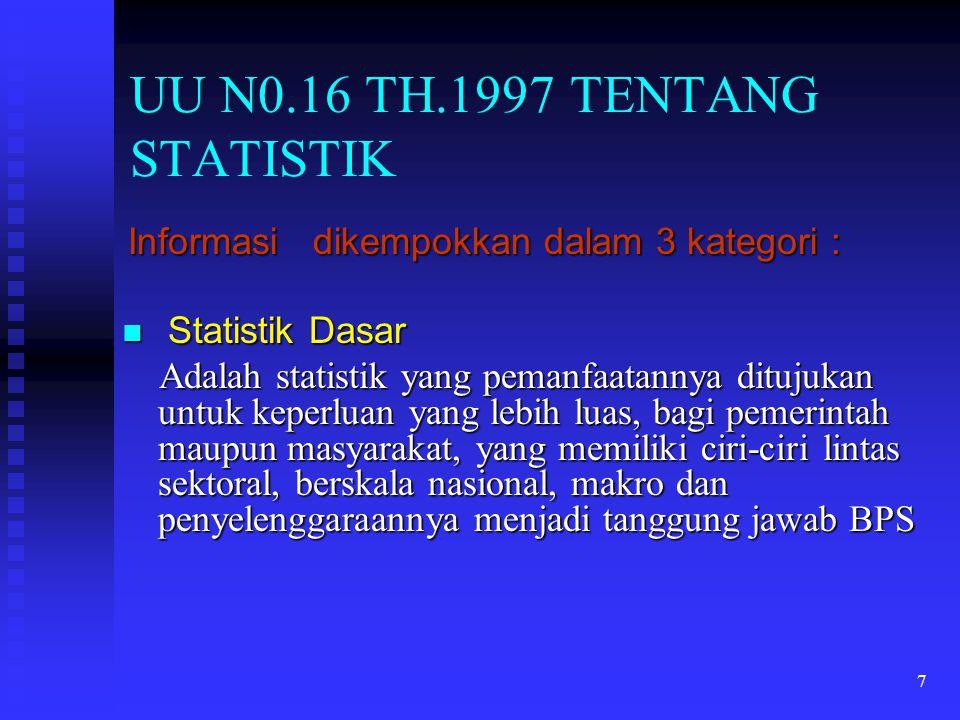 7 UU N0.16 TH.1997 TENTANG STATISTIK Informasi dikempokkan dalam 3 kategori : Informasi dikempokkan dalam 3 kategori : Statistik Dasar Statistik Dasar