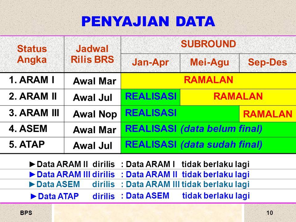 BPS10 PENYAJIAN DATA Status Angka Jadwal Rilis BRS SUBROUND Jan-AprMei-AguSep-Des 1.