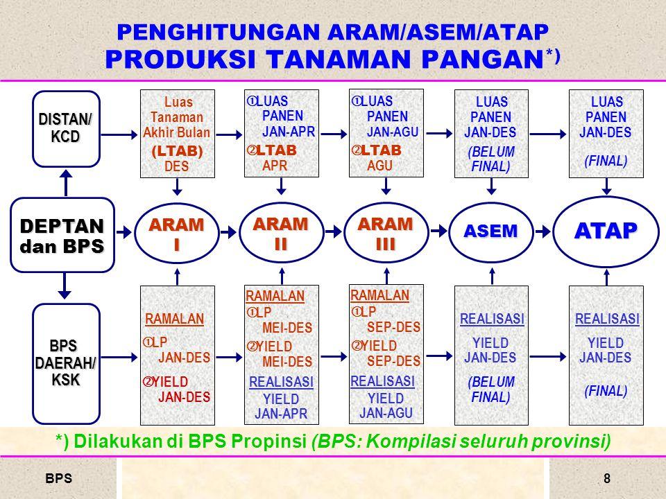 BPS9 VALIDASI (REKONSILIASI) DATA SEBELUM PENYAJIAN DATA DILAKUKAN VALIDASI (REKONSILIASI) DATA SETIAP SUBROUND ► Tk.