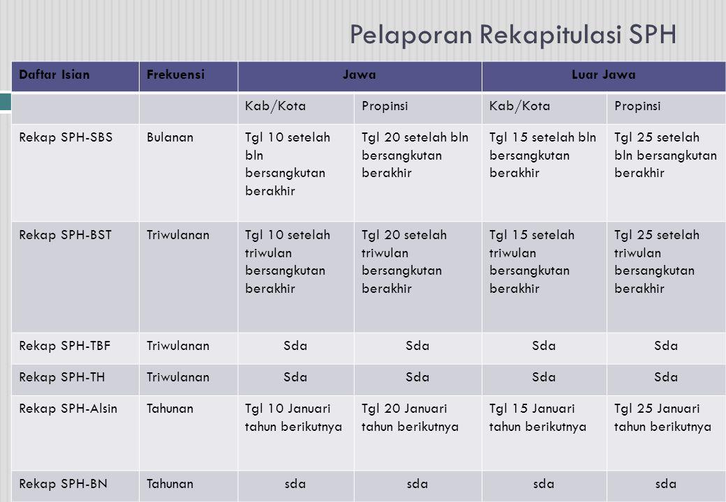 Pelaporan Rekapitulasi SPH Daftar IsianFrekuensiJawaLuar Jawa Kab/KotaPropinsiKab/KotaPropinsi Rekap SPH-SBSBulananTgl 10 setelah bln bersangkutan ber