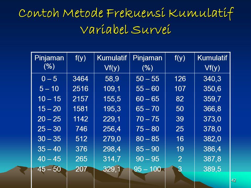 42 Contoh Metode Frekuensi Kumulatif Variabel Survei Pinjaman (%) f(y)Kumulatif Vf(y) Pinjaman (%) f(y)Kumulatif Vf(y) 0 – 5 5 – 10 10 – 15 15 – 20 20