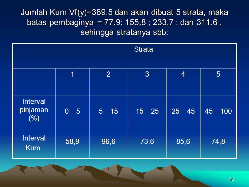 43 Jumlah Kum Vf(y)=389,5 dan akan dibuat 5 strata, maka batas pembaginya = 77,9; 155,8 ; 233,7 ; dan 311,6, sehingga stratanya sbb: Strata 12345 Inte