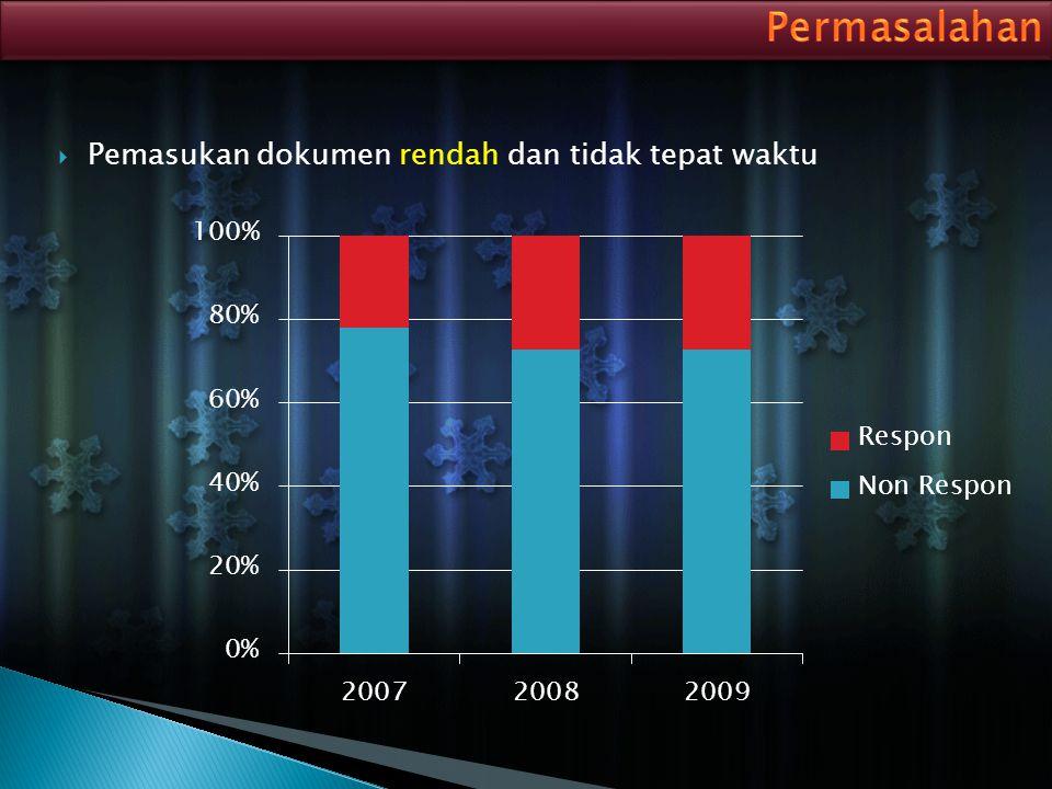 Aktif Perusahaan dikatakan aktif apabila SK perusahaan masih berlaku dan ada kegiatan produksi dalam periode data yang dikumpulkan.