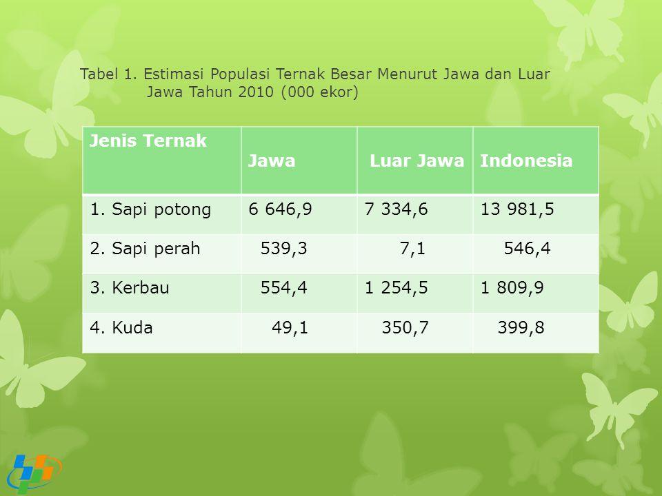 Tabel 1. Estimasi Populasi Ternak Besar Menurut Jawa dan Luar Jawa Tahun 2010 (000 ekor) Jenis Ternak Jawa Luar JawaIndonesia 1. Sapi potong6 646,97 3