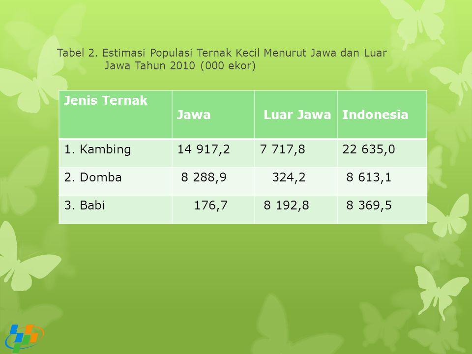 Tabel 2. Estimasi Populasi Ternak Kecil Menurut Jawa dan Luar Jawa Tahun 2010 (000 ekor) Jenis Ternak Jawa Luar JawaIndonesia 1. Kambing14 917,27 717,
